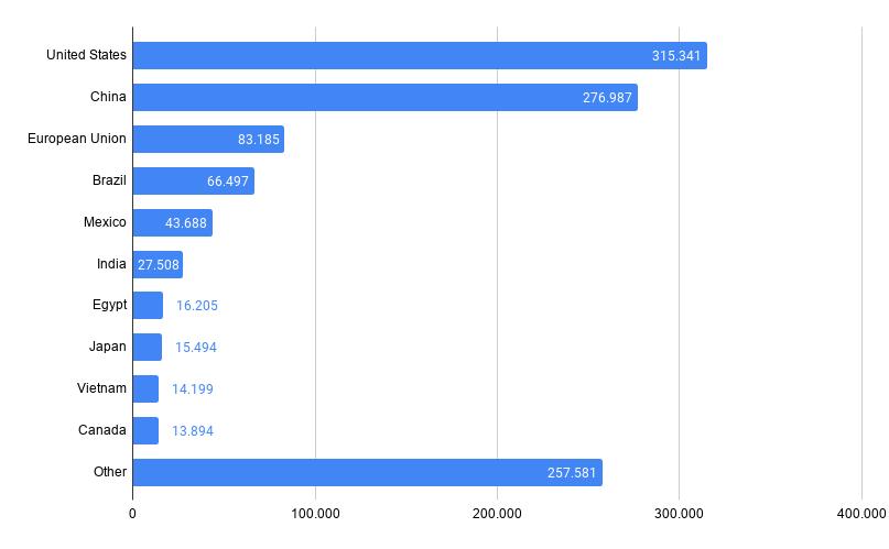 Paesi che consumano più mais